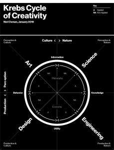 The Krebs Cycle of Creativity